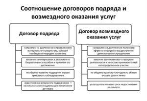 Отличие договора подряда от оказания услуг. Договор подряда и договор возмездного оказания услуг: сходства и принципиальные отличия