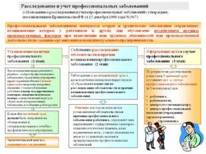 Расследование и учет профессиональных заболеваний. Каков порядок расследования профессиональных заболеваний