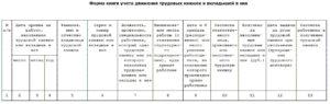 Оприходование трудовых книжек в 1с 8.3. Бухгалтерский учет трудовых книжек: проводки
